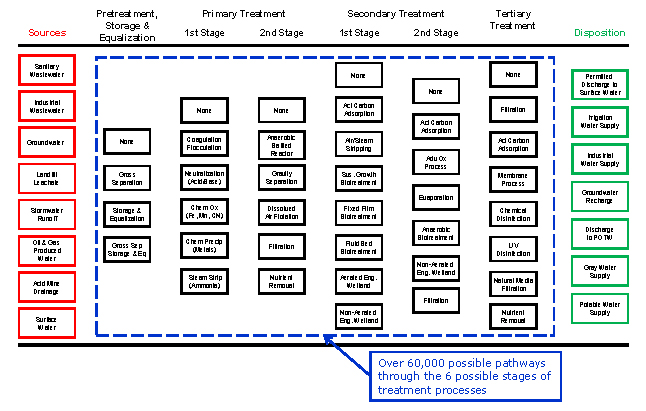 CES Process Options Model