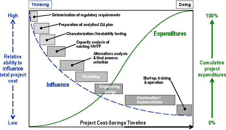 Project Cost Savings Timeline